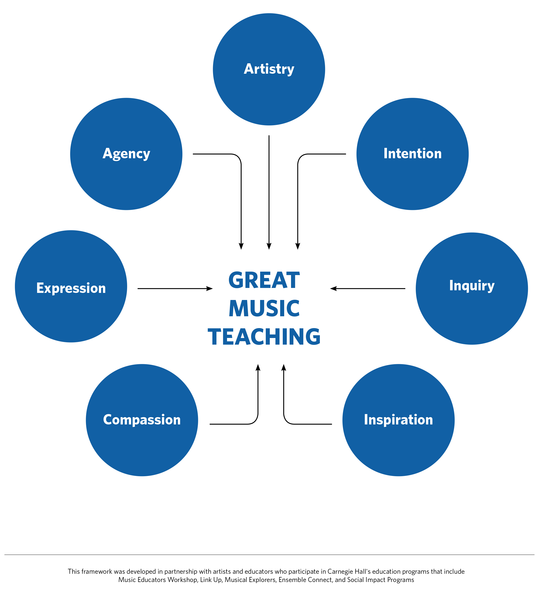 Great Music Teaching: Artistry, Intention, Inquiry, Inspiration, Compassion, Expression, Agency