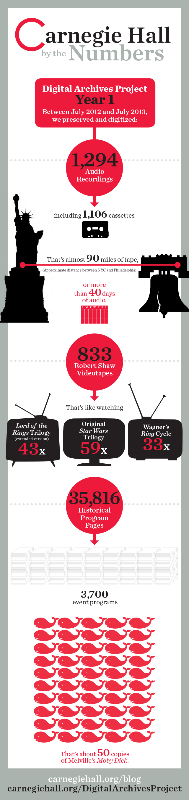Infographic Carnegie Hall's Digital Archives Project Year 1